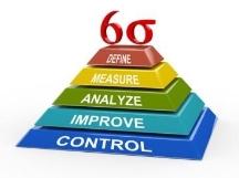 Khi mô hình Lean 6 Sigma là cứu tinh cho các doanh nghiệp